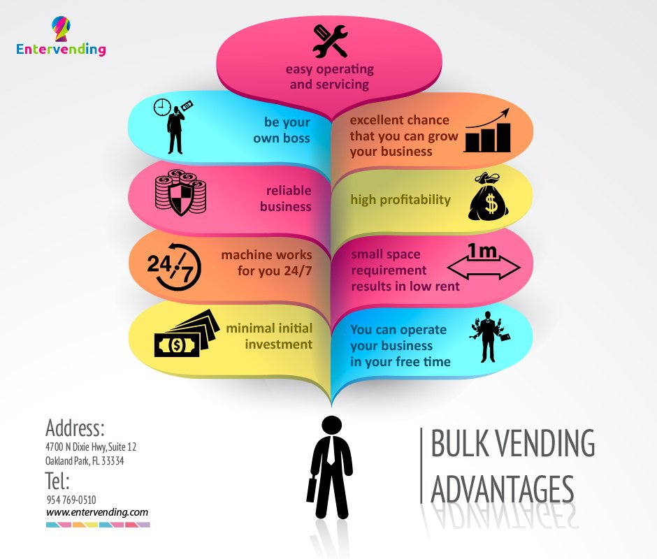 Bulk vending advantages