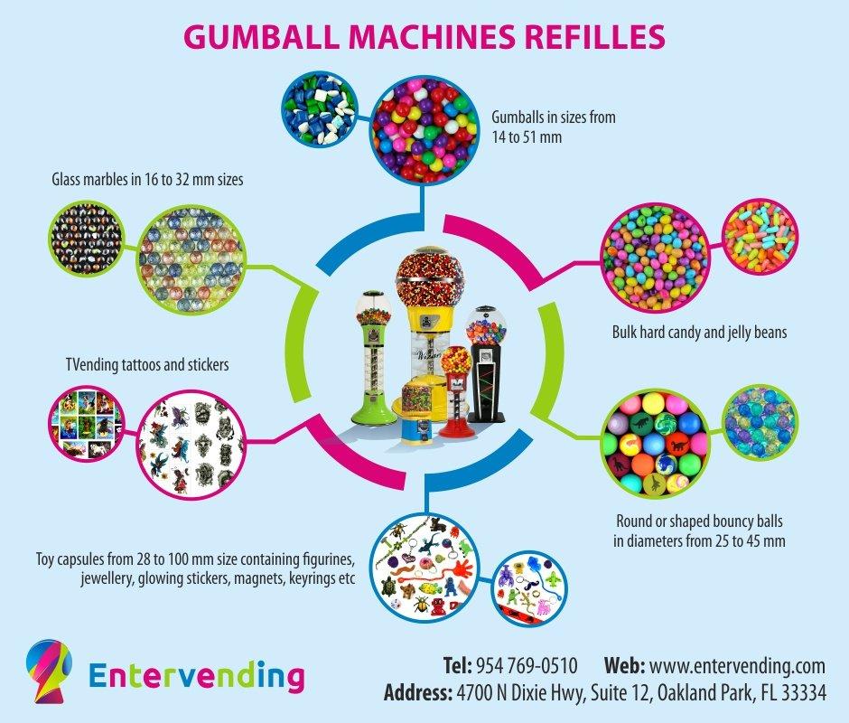 gumball machine profit